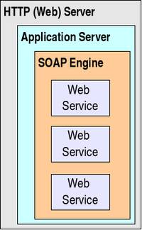 The server side in a Web Services application